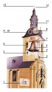 Explication des différents équipements d'une église